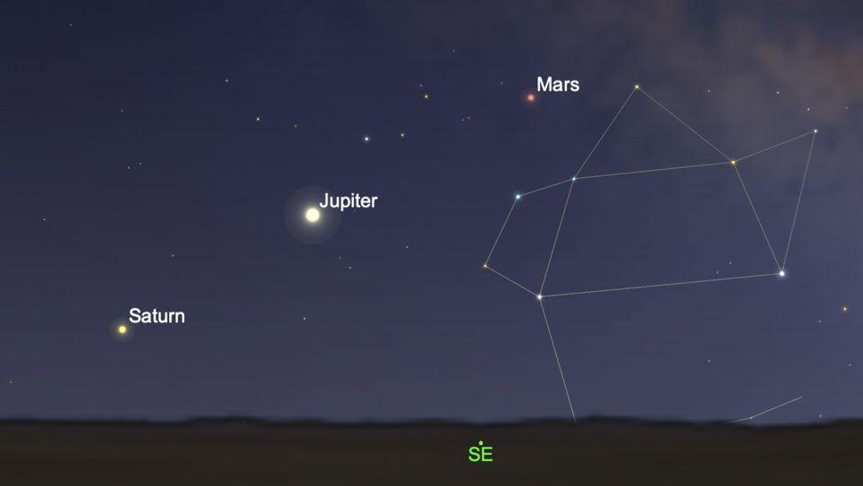 A Jupiter, a Szaturnusz és a Mars egymáshoz közel mutatkozása az égen gyakori jelenség, a háromszori együttállás nagyon ritka, a csillagászok szerint pontosan Kr. e. 7-ben volt